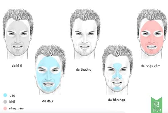 Phân biệt các loại da mặt